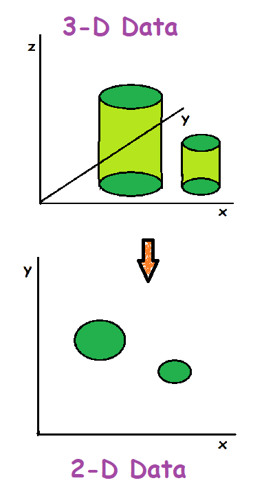 Dimensionality reduction example for unsupervised learning