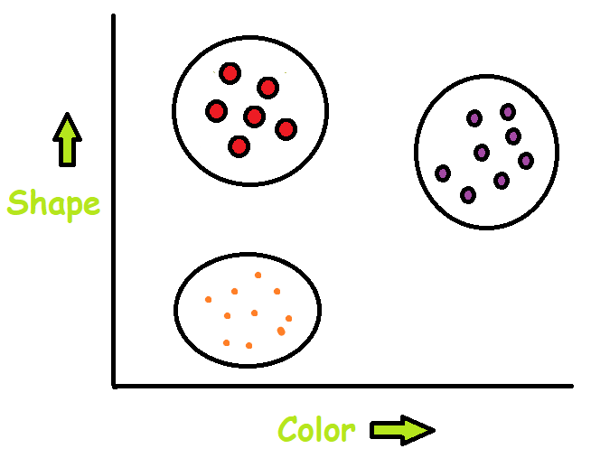 clustering in unsupervised learning example